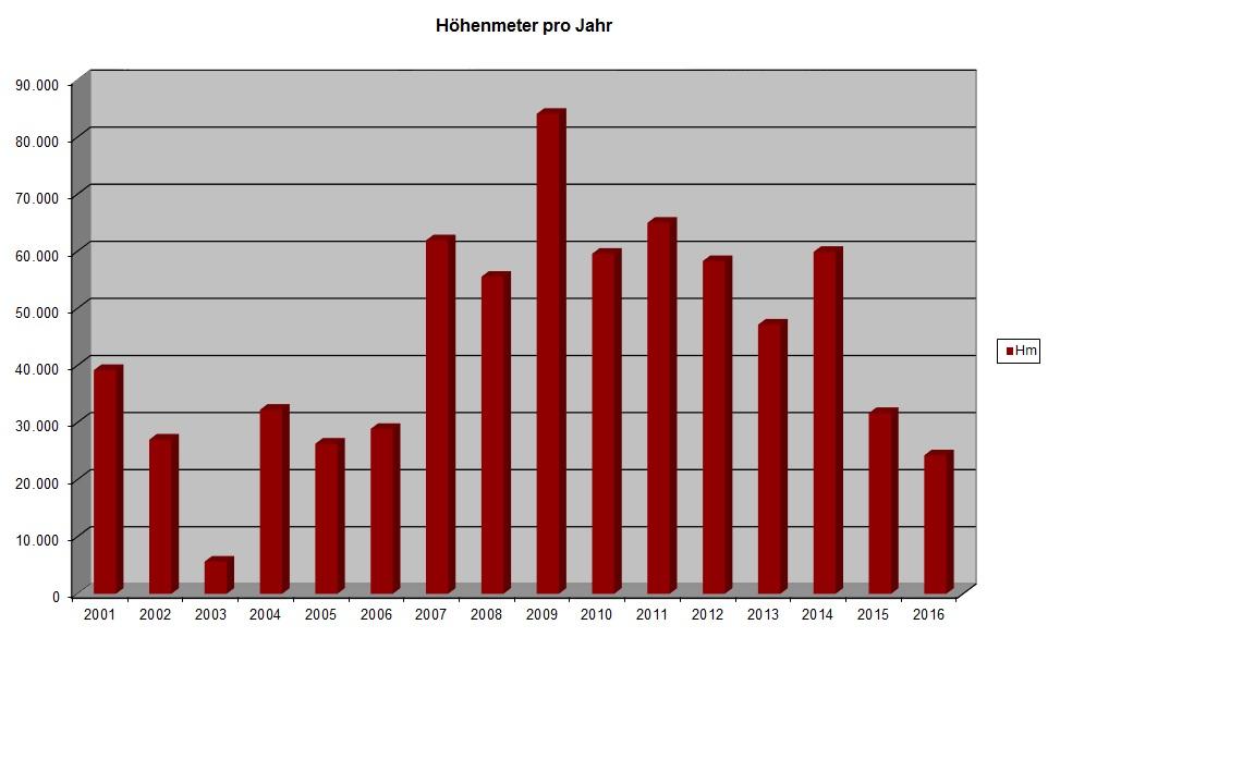 Statistik Höhenmeter pro Jahr 2016